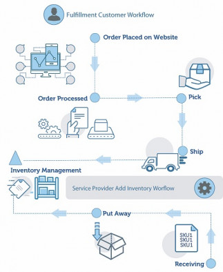 EFI MarketDirect