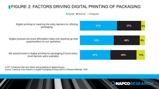 Digital Printing for Packaging