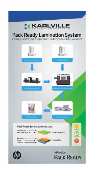 Karlville and HP Indigo Pack Ready2 copy