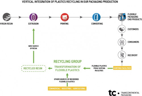 TC Transcontinental Creates a Recycling Group Within Transcontinental Packaging