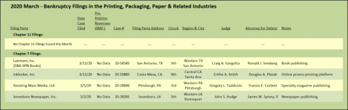 March 2020 - Bankruptcy Filings in the Printing, Packaging, Paper & Related Industries