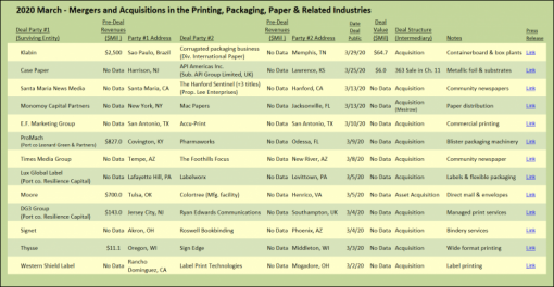 March 2020 Mergers and Acquisitions in the Printing, Packaging, Paper & Related Industries