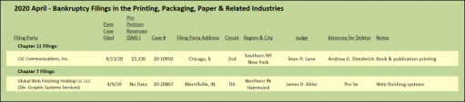 2020 April - Bankruptcy Filings in the Printing, Packaging, Paper & Related Industries