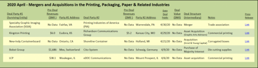 2020 April - Mergers and Acquisitions in the Printing, Packaging, Paper & Related Industries