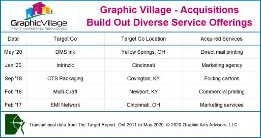 Graphic Village acquisition chart