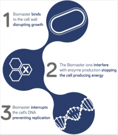 The diagram shows how Biomaster silver-ion technol-ogy provides antimicrobial product protection. Diagram courtesy of Addmaster UK Ltd.