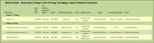 2020 October - Bankruptcy Filings in the Printing, Packaging, Paper & Related Industries