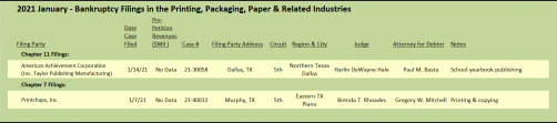2021 January - Bankruptcy Filings in the Printing, Packaging, Paper & Related Industries
