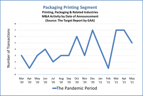 Packaging Printing Segment during the pandemic period